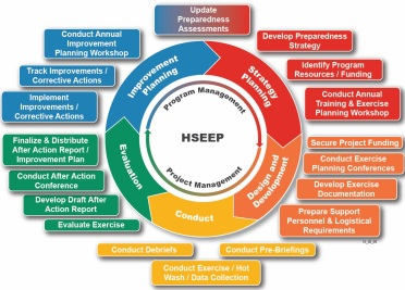 HSEEP Cycle