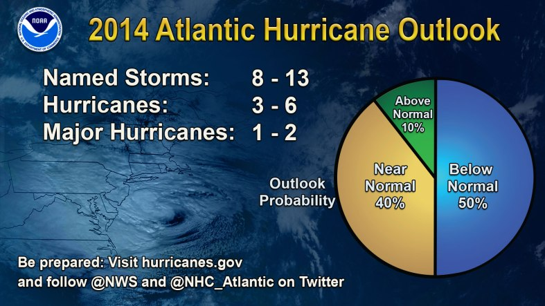 2014 Atlantic Hurricane Forecast