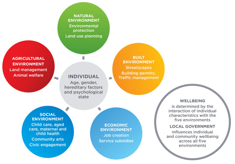 Australian Five Environments of Wellbeing