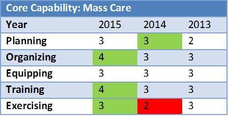 Historical Comparison of a Core Capability