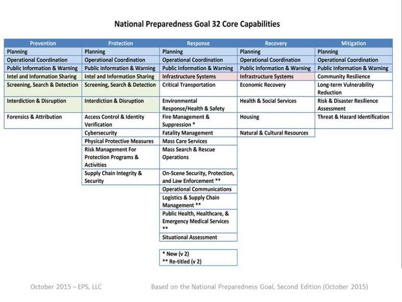 NPG 32 Core Capabilities