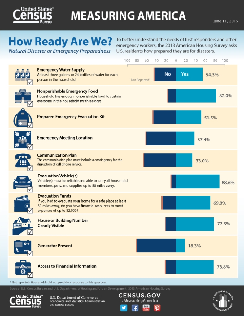 Measuring America: How Ready Are We?