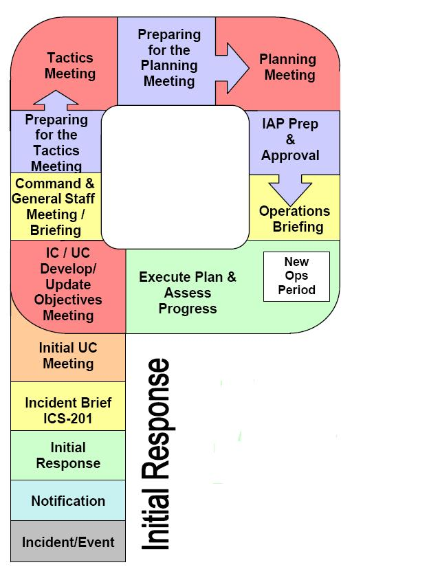 planning P for Planning