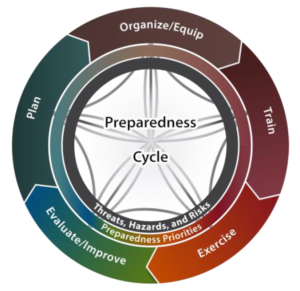 Integrated Preparedness Cycle
